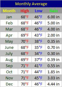 January weather santiago chile